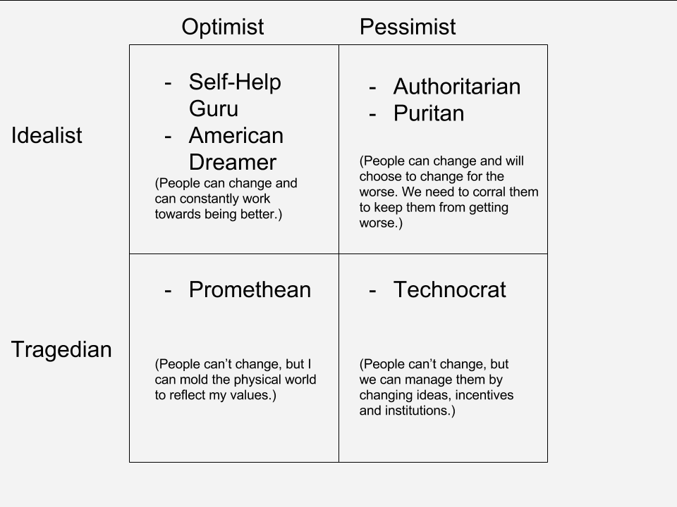 Idealism-Optimism Matrix-5